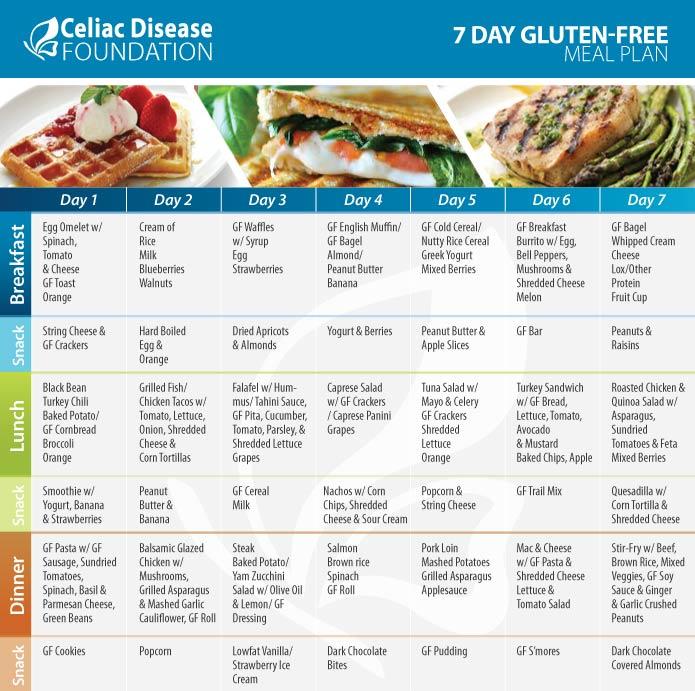 Hidden Grains In Food When On A Gluten Free Diet