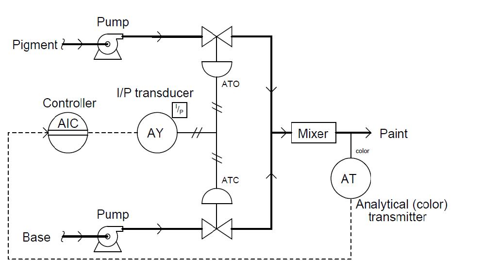 Pid Valve Position Diagram Electrical Work Wiring Diagram