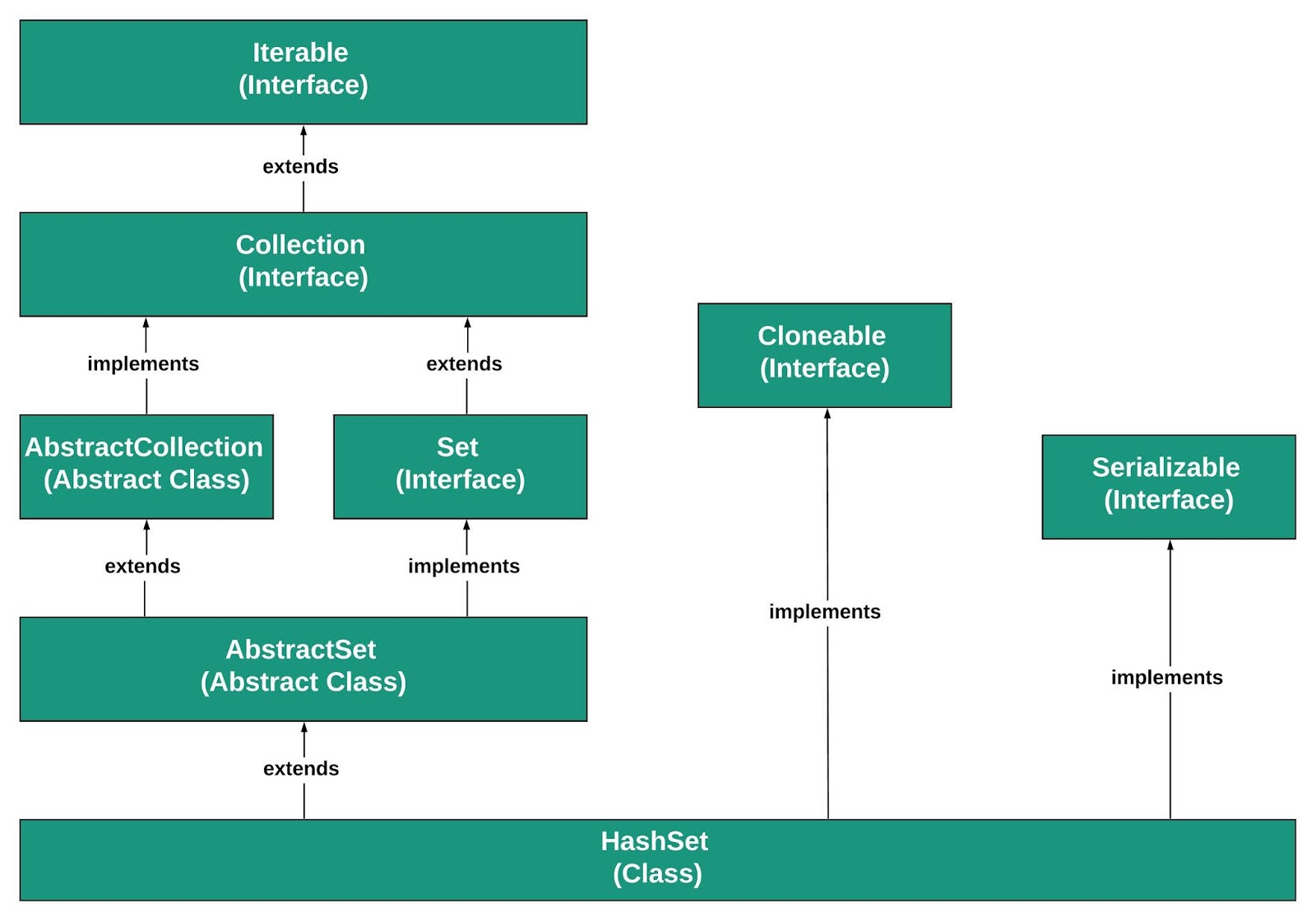 Hierarchy of HashSet in Java