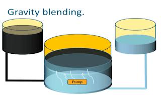blending-of-edible-oil
