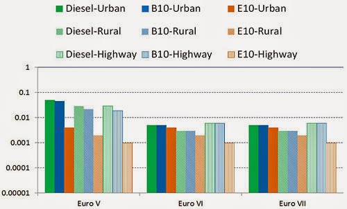 PM EFs (g-km) For HDVs (Articulate 14-60 t) Running In Different Fuels