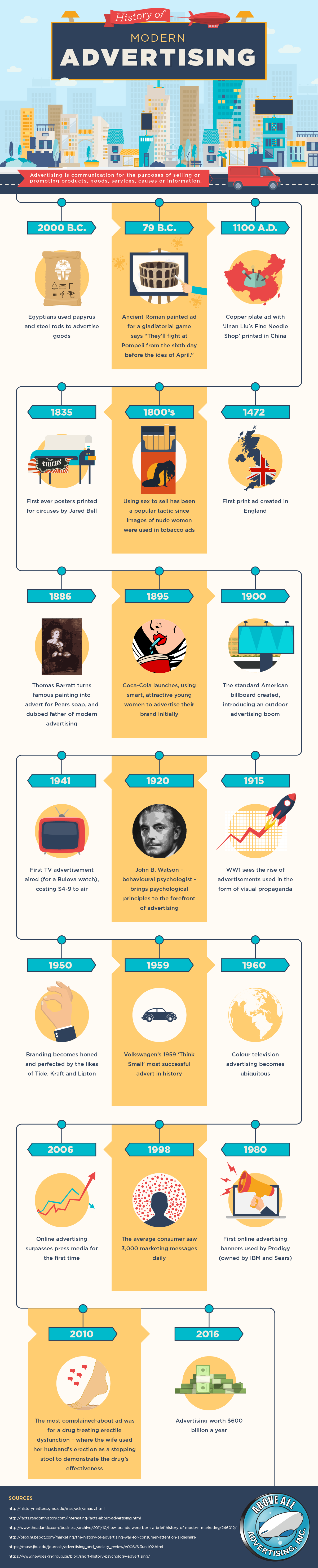 History Of Modern Adversting - #infographic