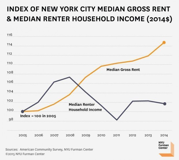 New York City's Newest Affordable Housing Policy