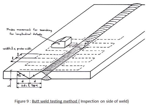 Marine Survey Practice: Hull Survey Methods
