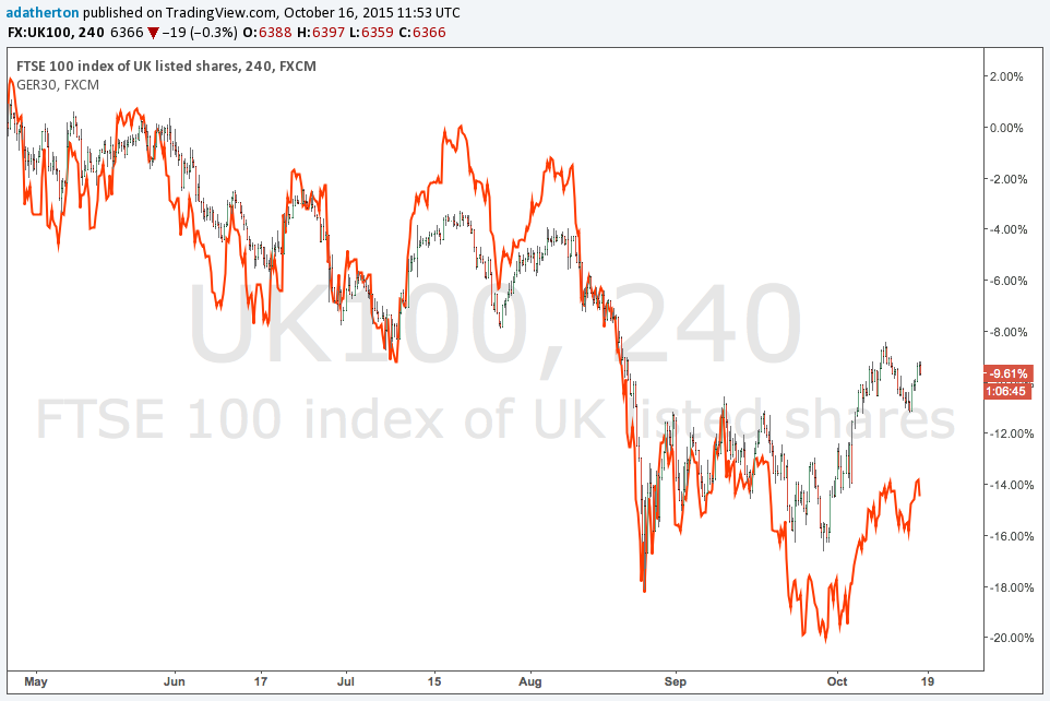 Market View by David Atherton: Currency and Index Correlation