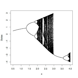 Chaos bifurcation diagram