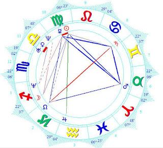 Rose McGowan birth chart horoscope