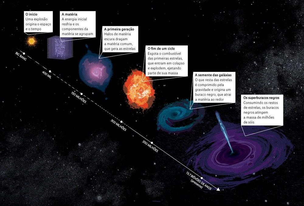 PUBLICADOS BRASIL: Astrônomos observam buraco negro pela