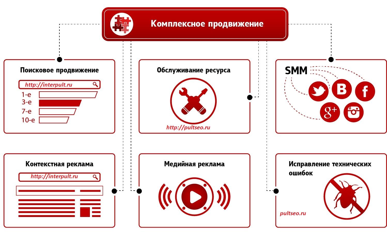 Комплексное продвижение сайтов в сети создание сайтов в раменском, жуковском