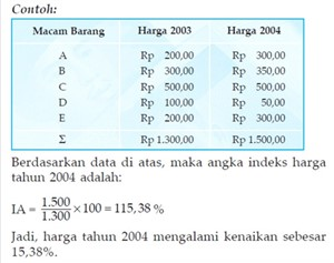 Contoh angka indeks harga