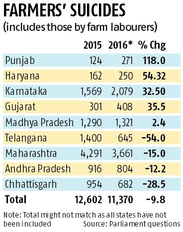 Farmers' suicides statistics point towards denial of income being
