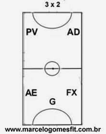 Sistemas Táticos do Futsal 3x2