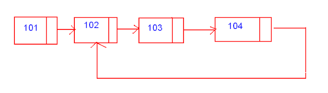 Loop or Cycle detection in Java linked list