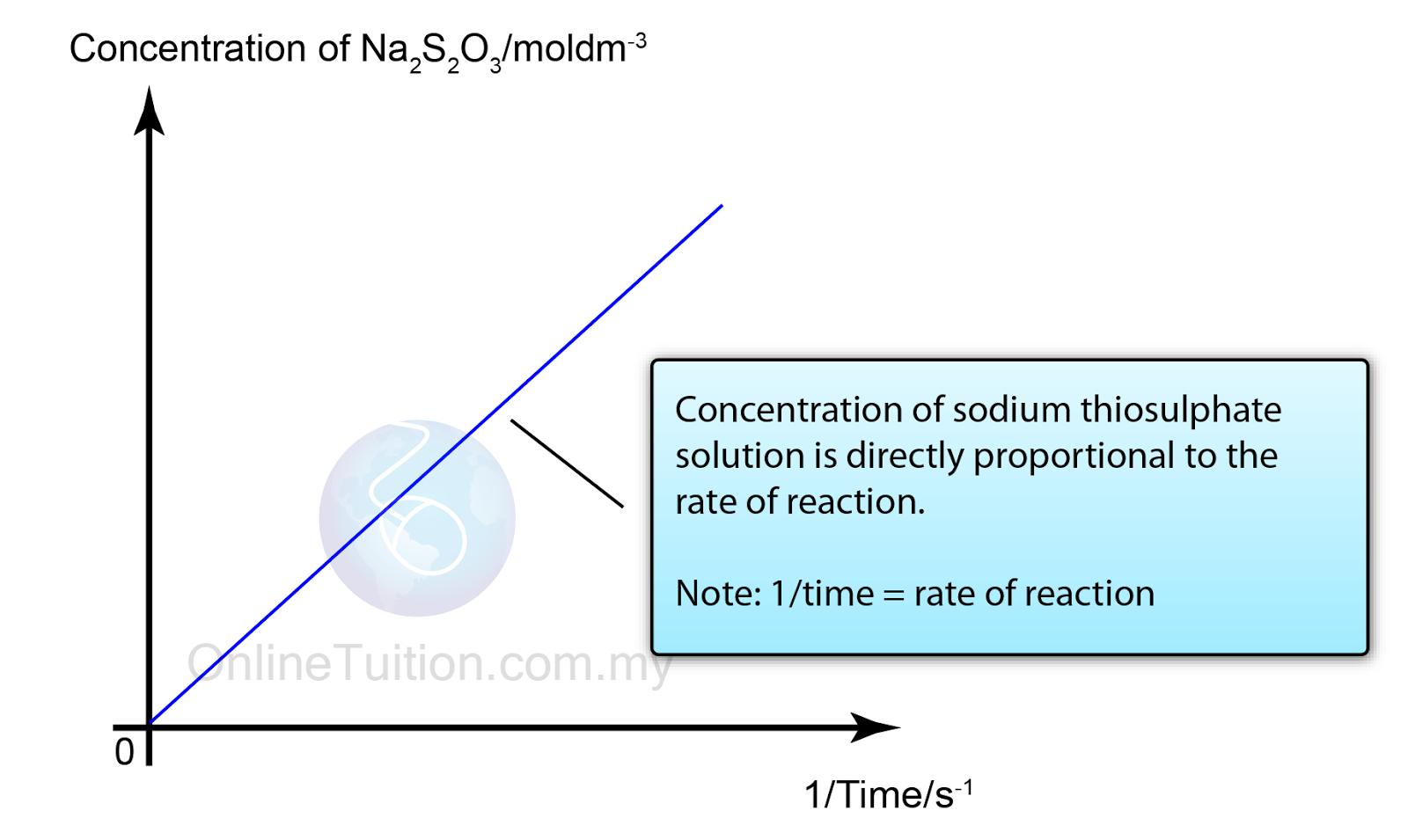 Measuring Reaction Rates Worksheet