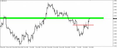 Par de divisas GBP/USD en resistencia clave