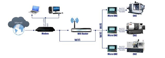 Tranfer Gcode file to CNC machine via WIFI Solution