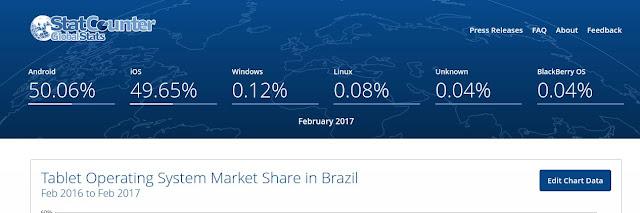Market Share de Tablets no Brasil