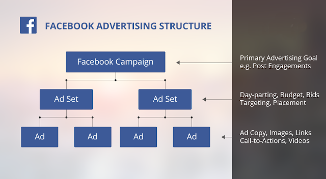 FB Ads Structure