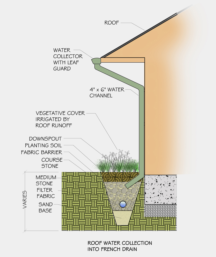 Building French Drain System: French Drain Design