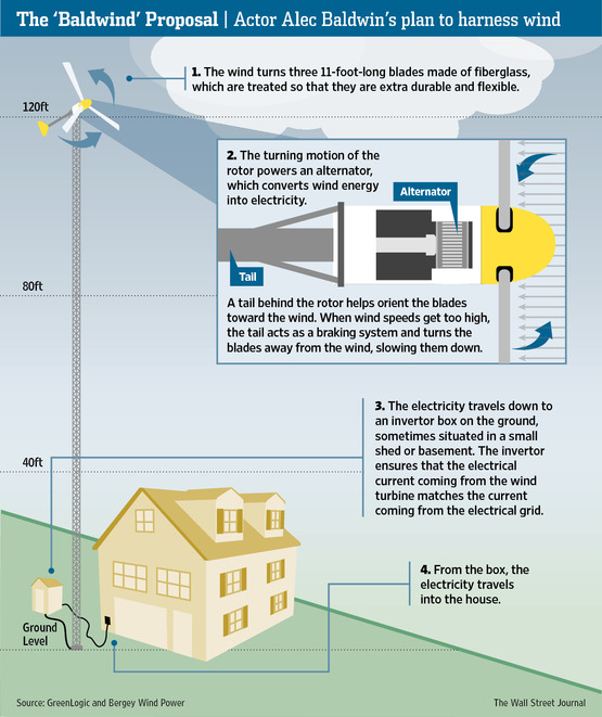 Small Wind Turbine Business Plan