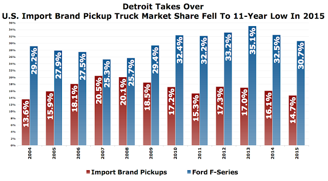 Pickup truck Import market share vs Detroit 2004-2015