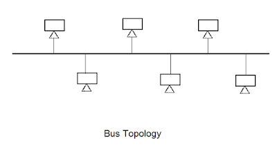 bus-topology-in-Hindi