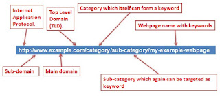 deciding the optimum url length  for  search engine benefits ""