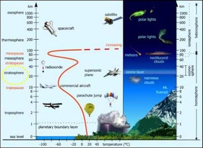 stratosfer tempat pembentukan ozon
