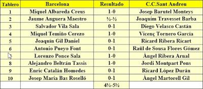 Ronda 7 del campeonato de Catalunya por equipos de 1962, Club Ajedrez Barcelona - C.C. Sant Andreu