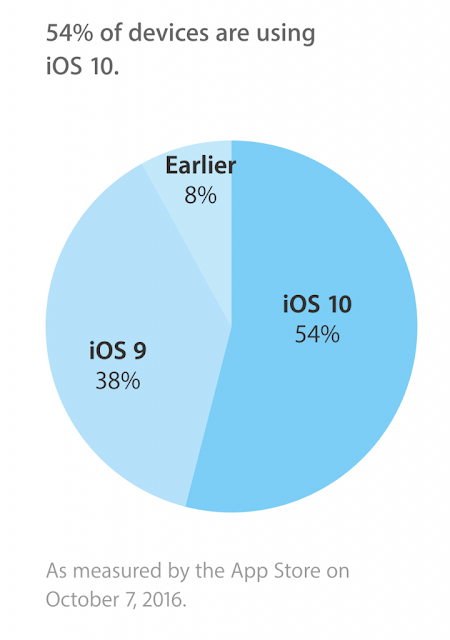 تقرير رسمي لنسبة مستخدمي IOS10
