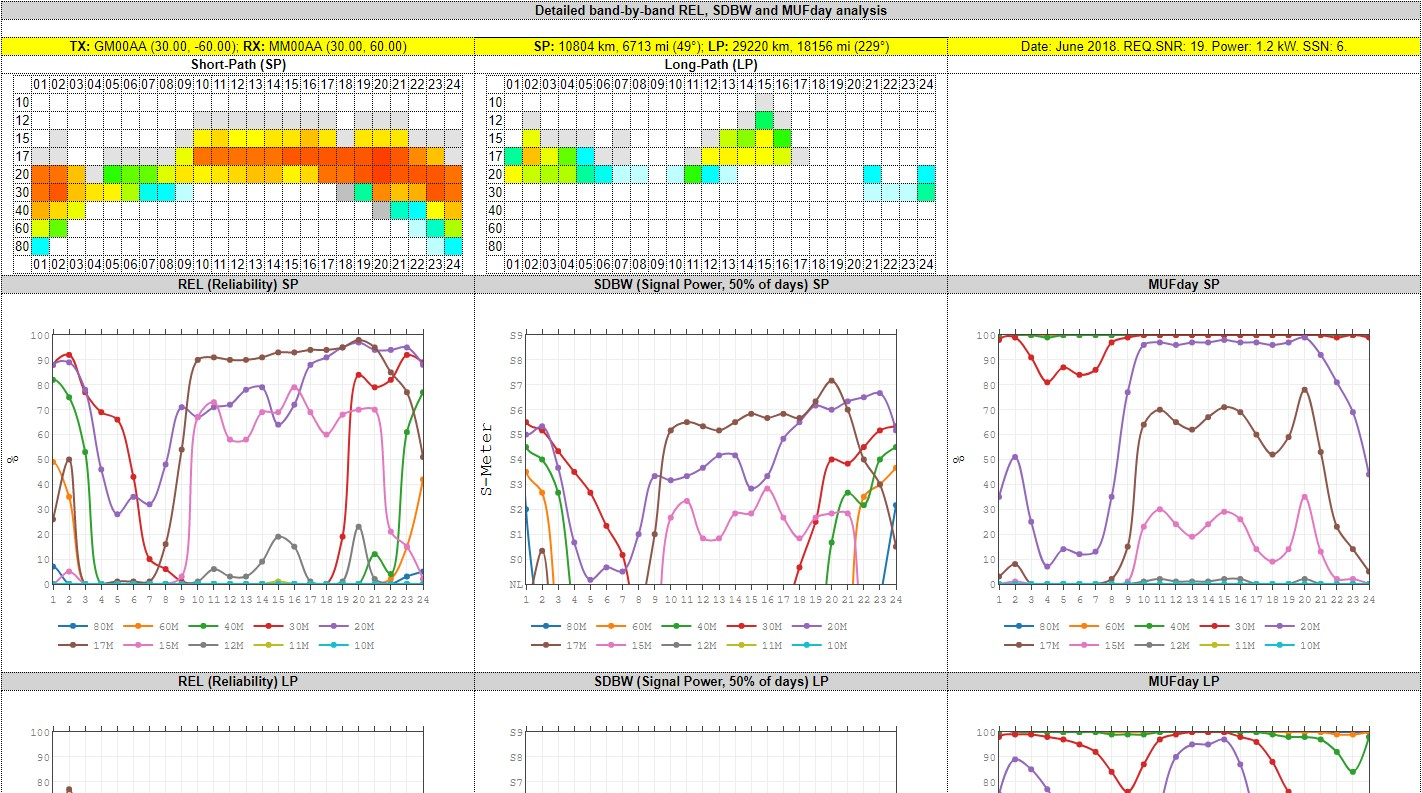 The Official VOACAP Blog: VOACAP Online HF Predictions, User's