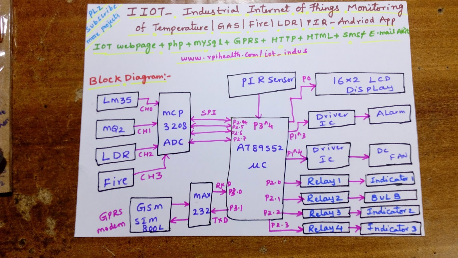 Iot Based Industrial Automation Projects Celbridge Cabs Bluetooth Home Circuits4youcom 10 Raspberry Pi For Learning Informationweek 51 Data