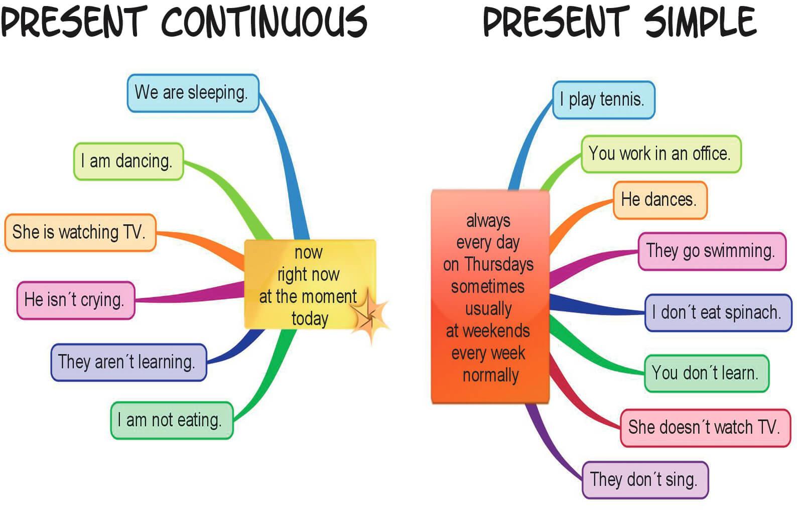 simple present x present continuous exercises pdf