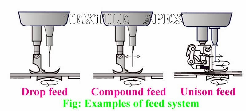 Feed systems relate to the combination of the needle, throat plate, and pressure foot and feed dogs which control the feed of the material from stitch to stitch.