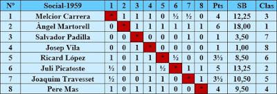 Clasificación del Torneo Social de Ajedrez de 1959