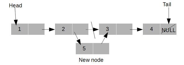 linked list insertion java