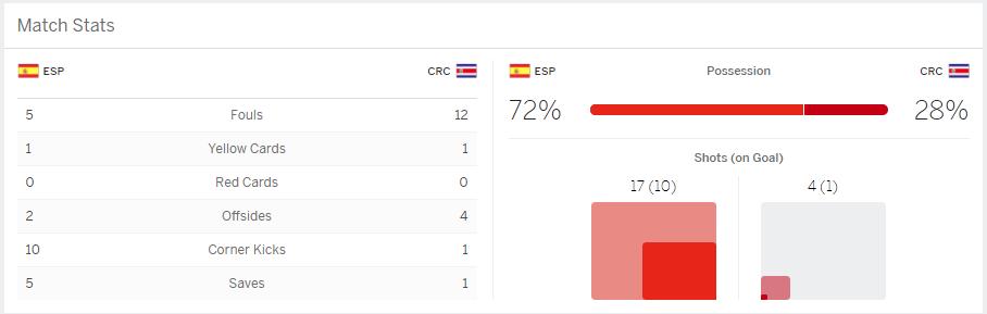 แทงบอล แทงบอลออนไลน์ ผลการแข่งขันฟุตบอล ระหว่าง Spain Vs Costa Rica
