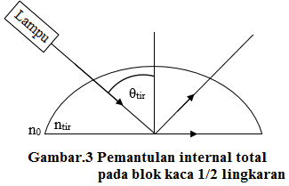 pemantulan internal total pada balok kaca 1/2 lingkaran