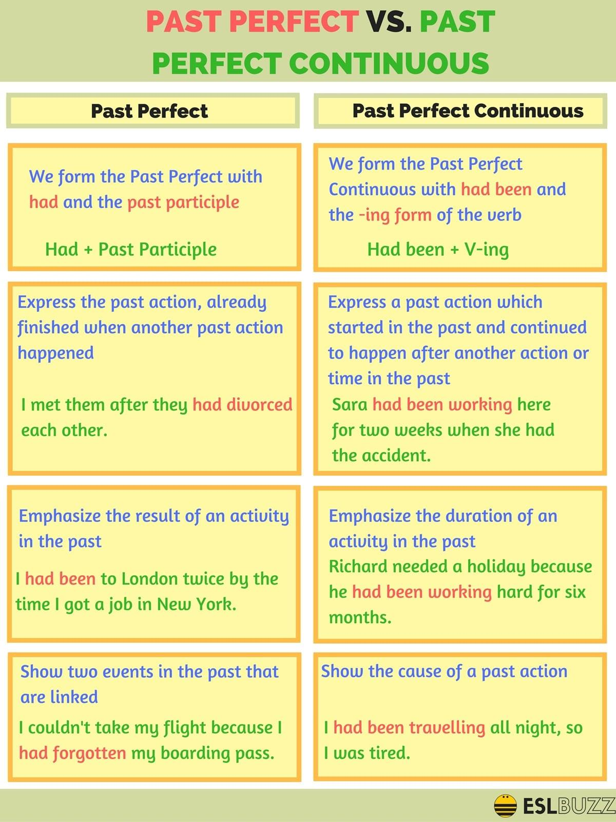 Click On Past Perfect Vs Past Perfect Continuous