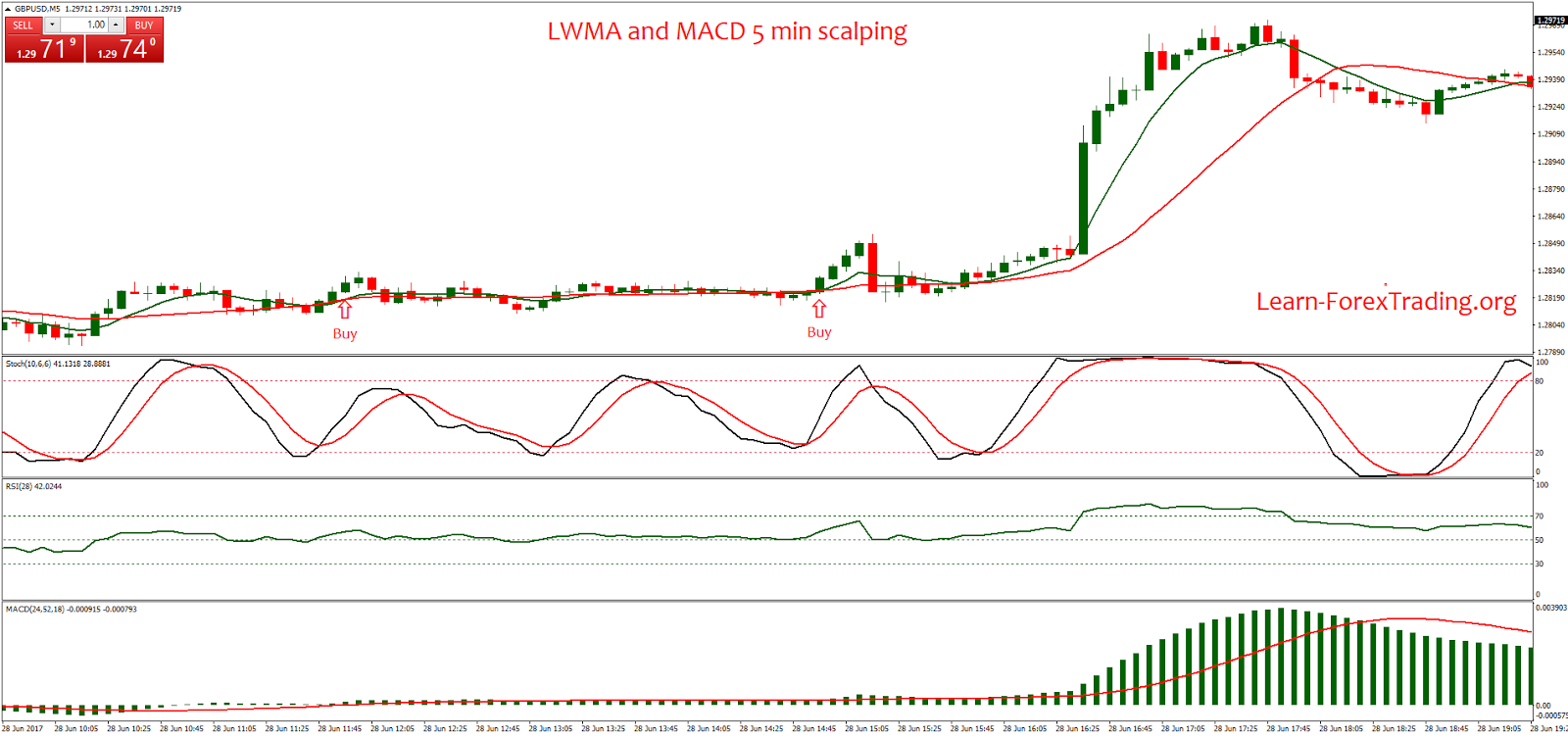 Lwma forex