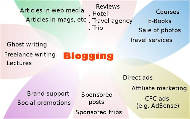 Travel blogging income streams