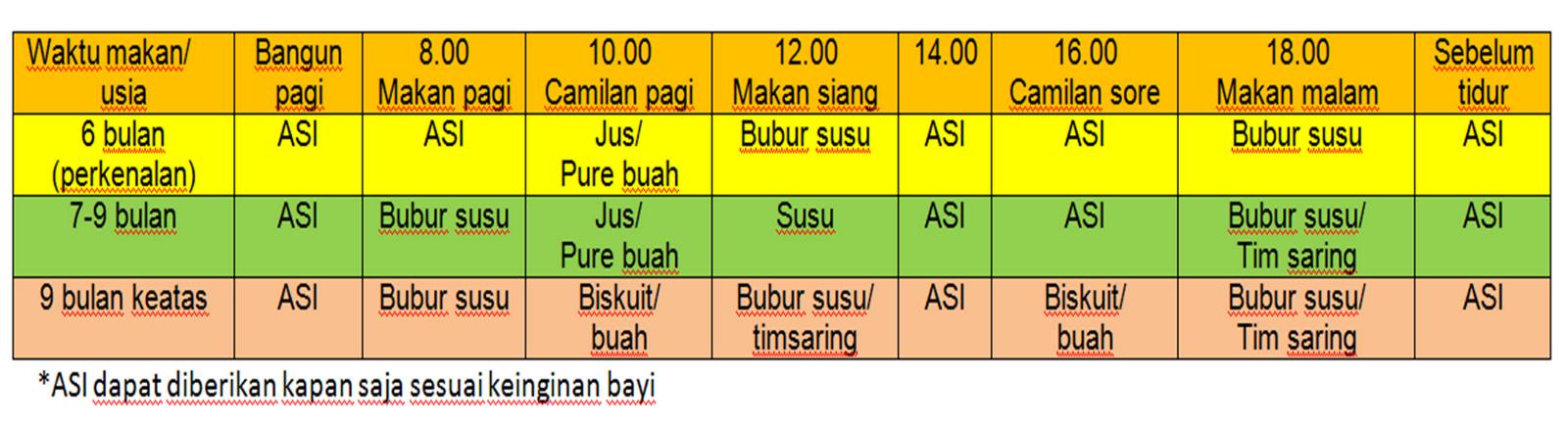 Jadwal Pemberian MP-ASI