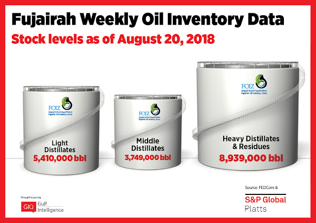 Chart Attribute: Fujairah Weekly Oil Inventory Data (as of Aug 20, 2018) / Source: The Gulf Intelligence