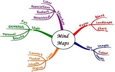 contoh peta minda