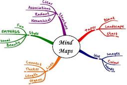 Penjelasan Tentang Peta Minda Dan Teknik Membuat Peta Minda