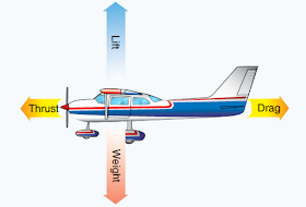 what is the relationship of lift drag thrust and weight