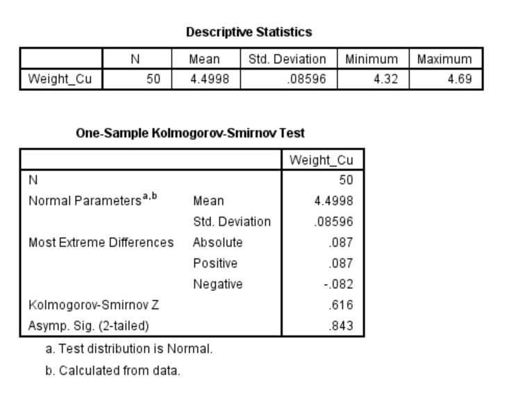 "Fig. I.1: Screenshot of the Kolmogorov-Smirnov test in SPSS (95% confidence level) for the data given in the post entitled ""Statistical Treatment of Analytical Data - One-Sample t-test in Chemical Analysis"""
