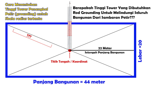 Cara Menentukan Tinggi Tiang ROD Penagkal Petir (Grounding)
