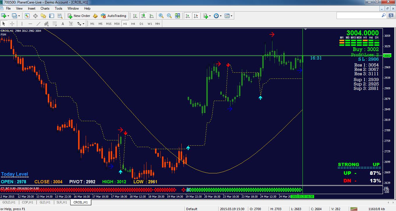 Nse und bse Live-Charts auf Forex mt4 / Forex scalping 1-5m