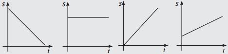 Soal grafik hubungan antara jarak terhadap waktu pada gerak lurus beraturan